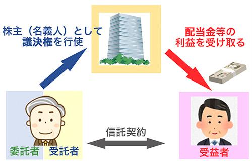 自社株承継信託①